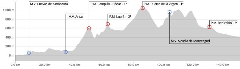 Radrennen Spanien Vuelta Cicloturista Almeria Garrucha Tabernas