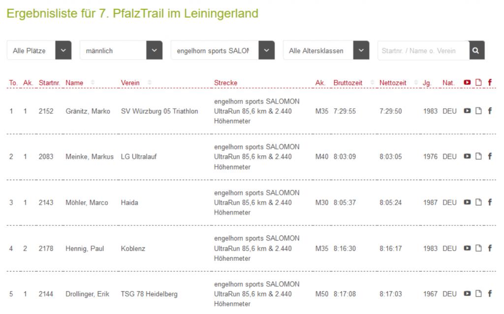 Ergebnis Ergebnisliste PfalzTrail Ultra 2018