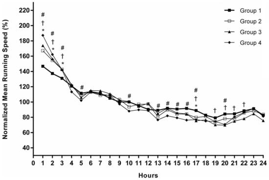 Optimales Pacing im 24-Stunden-Lauf